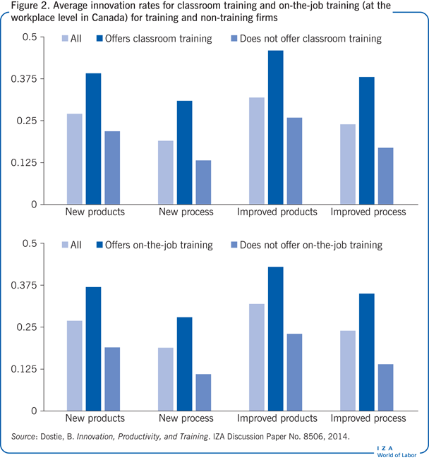 Average innovation rates for classroom                         training and on-the-job training (at the workplace level in Canada) for                         training and non-training firms