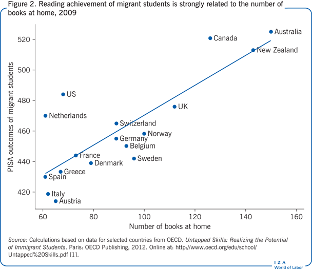 Reading achievement of migrant students is strongly       related to the number of books at home, 2009