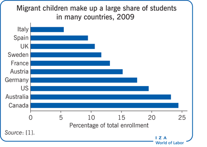 Migrant children make up a large share of students in       many countries, 2009