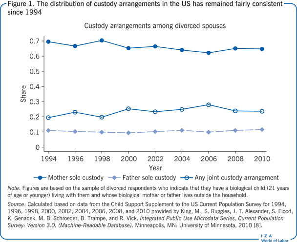 The distribution of custody arrangements                         in the US has remained fairly consistent since 1994