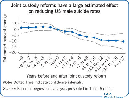 Joint custody reforms have a large                         estimated effect on reducing US male suicide rates