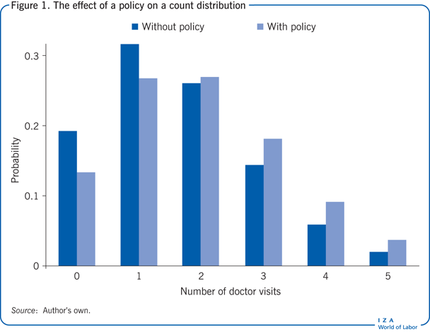The effect of a policy on a count                         distribution