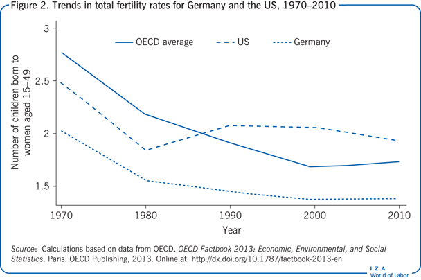 Trends in total fertility rates for                         Germany and the US, 1970–2010