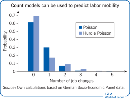 Count models can be used to predict labor                         mobility