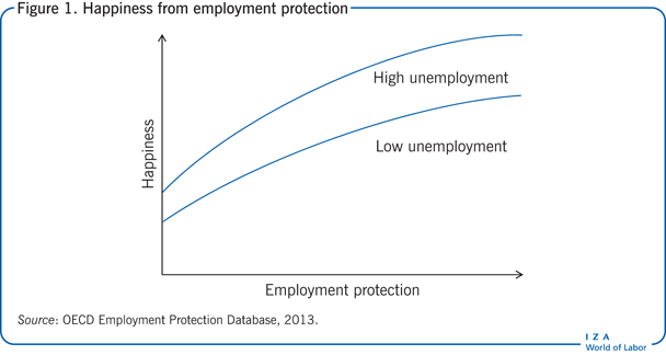 Happiness from employment                         protection
