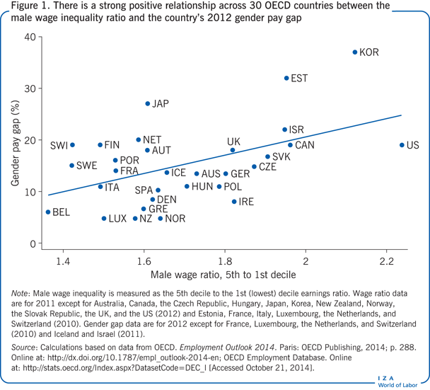 There is a strong positive relationship                         across 30 OECD countries between the male wage inequality ratio and the                         country's 2012 gender pay gap