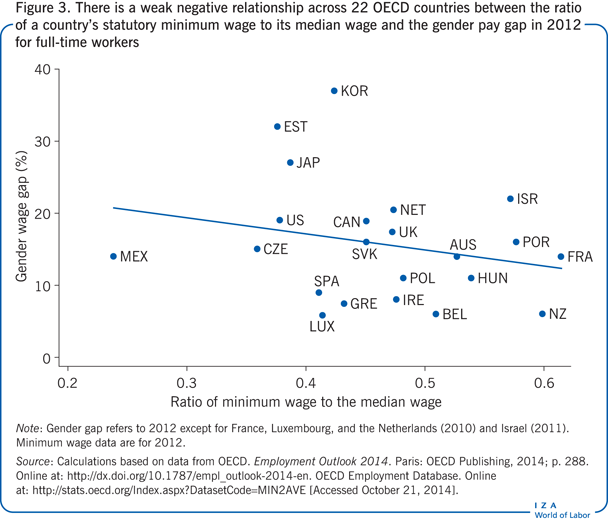 There is a weak negative relationship                         across 22 OECD countries between the ratio of a country's statutory minimum                         wage to its median wage and the gender pay gap in 2012 for full-time                         workers