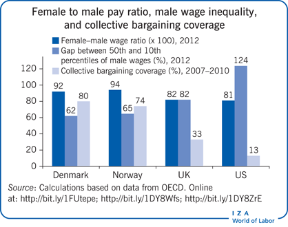 Female to male pay ratio, male wage                         inequality, and collective bargaining coverage