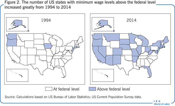 The number of US states with minimum wage                         levels above the federal level increased greatly from 1994 to 2014