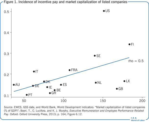 Incidence of incentive pay and market                         capitalization of listed companies