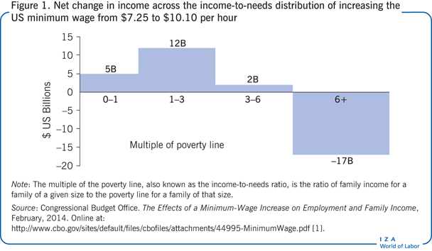 Net change in income across the                         income-to-needs distribution of increasing the US minimum wage from $7.25 to                         $10.10 per hour