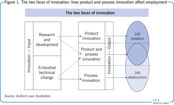 The two faces of innovation: how product                         and process innovation affect employment