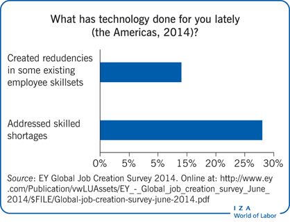 What has technology done for you lately                         (the Americas, 2014)?
