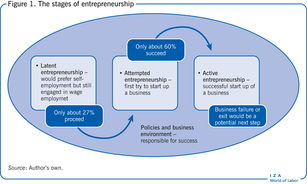 The stages of entrepreneurship