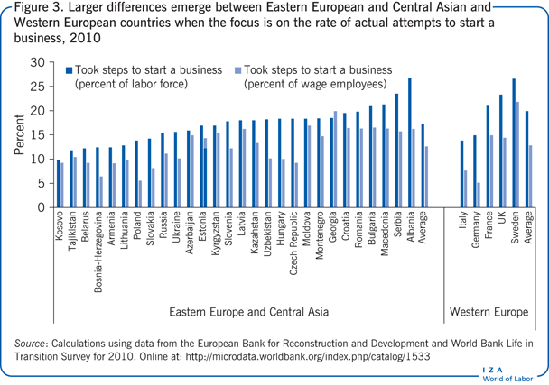 Larger differences emerge between Eastern                         European and Central Asian and Western European countries when the focus is                         on the rate of actual attempts to start a business, 2010
