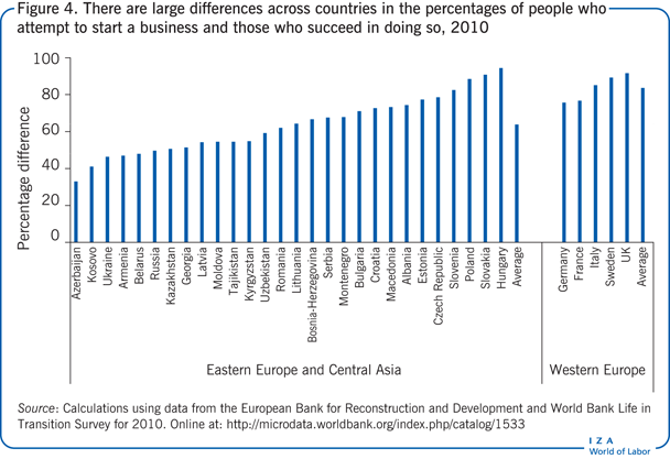 There are large differences across                         countries in the percentages of people who attempt to start a business and                         those who succeed in doing so, 2010