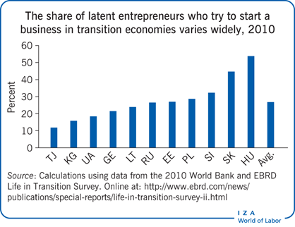 The share of latent entrepreneurs who try                         to start a business in transition economies varies widely, 2010