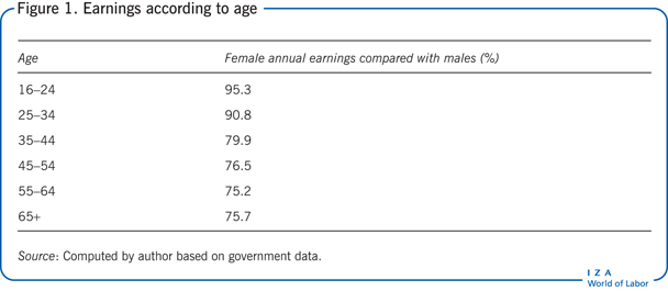 Earnings according to age