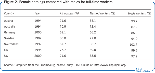 Female earnings compared with males for                         full-time workers