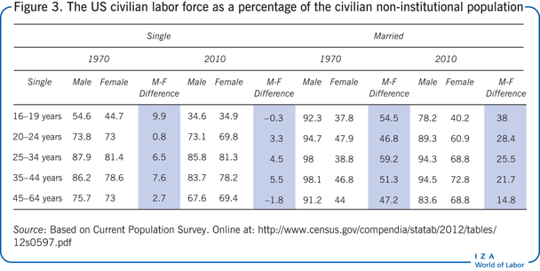 The US civilian labor force as a percentage                         of the civilian non-institutional population