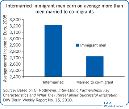 Intermarried immigrant men earn on average                         more than men married to co-migrants