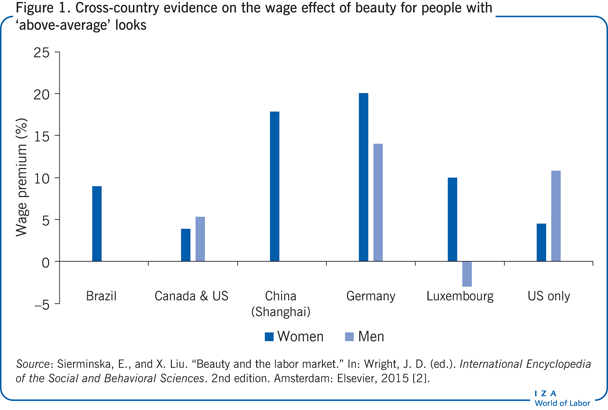Cross-country evidence on the wage effect of beauty for people with 'above-average' looks
