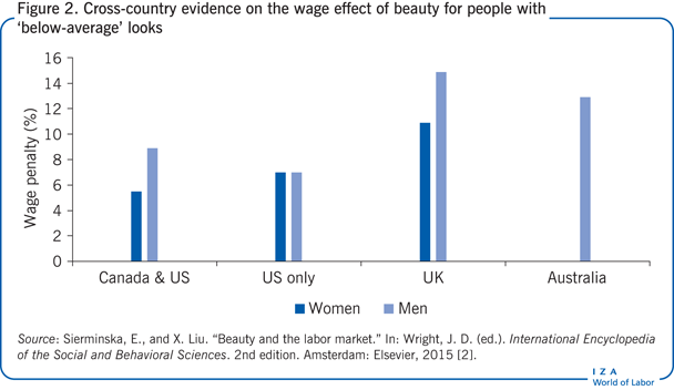 Cross-country evidence on the wage effect of beauty for people with 'below-average' looks