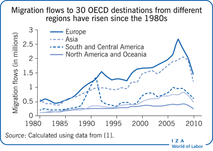 Migration flows to 30 OECD destinations                         from different regions have risen since the 1980s