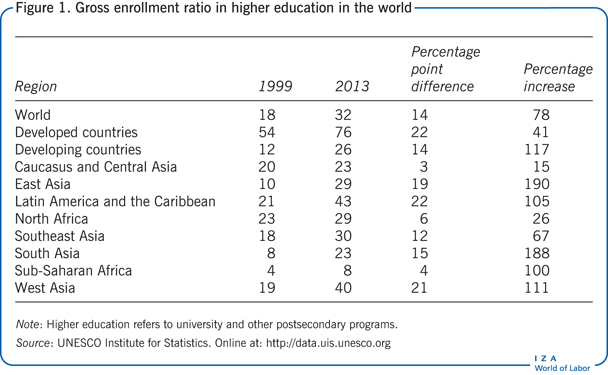 Gross enrollment ratio in higher education                         in the world