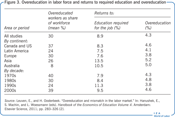 Overeducation in labor force and returns                         to required education and overeducation