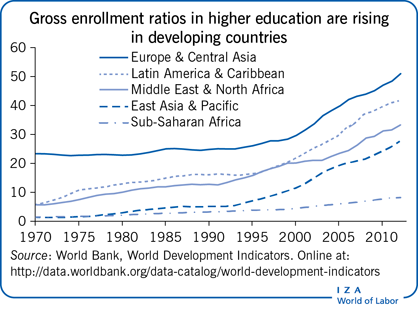 Gross enrollment ratios in higher                         education are rising in developing countries