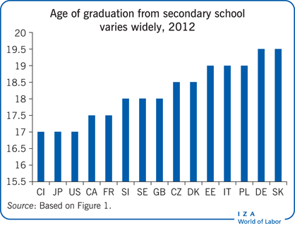 Age of graduation from secondary school                         varies widely, 2012