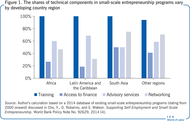 The shares of technical components in                         small-scale entrepreneurship programs vary by developing country region