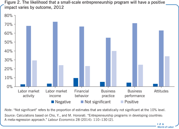The likelihood that a small-scale                         entrepreneurship program will have a positive impact varies by outcome,                             2012