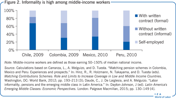 Informality is high among middle-income                             workers