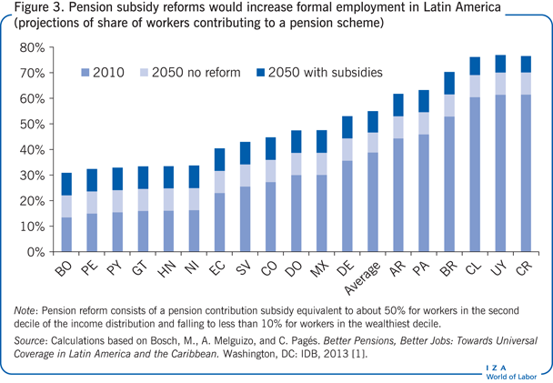 Pension subsidy reforms would increase                         formal employment in Latin America (projections of share of workers                         contributing to a pension scheme)