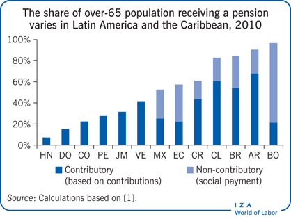 The share of over-65 population receiving                         a pension varies in Latin America and the Caribbean, 2010