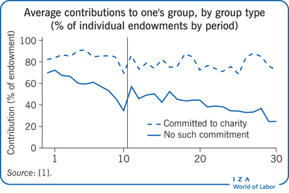 Average contributions to one's group,                         by group type (% of individual endowments by period)