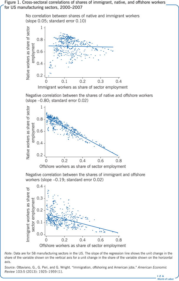 Cross-sectoral correlations of shares of                         immigrant, native, and offshore workers for US manufacturing sectors,                             2000–2007