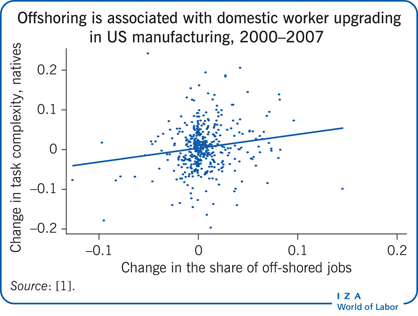 Offshoring is associated with domestic                         worker upgrading in US manufacturing, 2000–2007