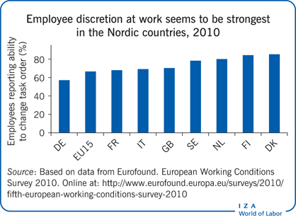 Employee discretion at work seems to be                         strongest in the Nordic countries, 2010