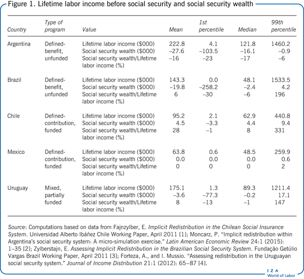 Lifetime labor income before social                         security and social security wealth