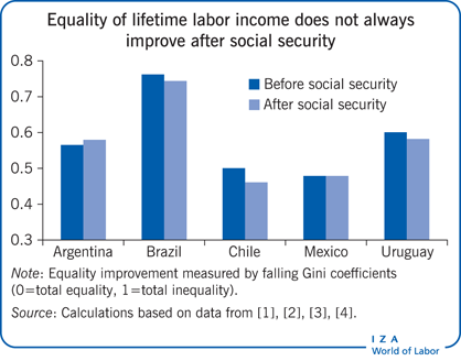 Equality of lifetime labor income does not                         always improve after social security