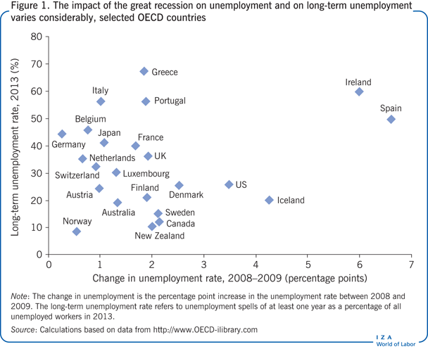 The impact of the great recession on                         unemployment and on long-term unemployment varies considerably, selected                         OECD countries