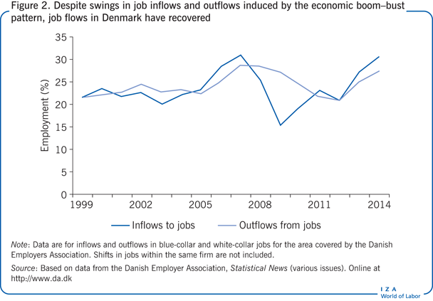Despite swings in job inflows and outflows                         induced by the economic boom–bust pattern, job flows in Denmark have                         recovered