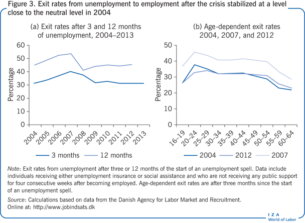 Exit rates from unemployment to employment                         after the crisis stabilized at a level close to the neutral level in                         2004