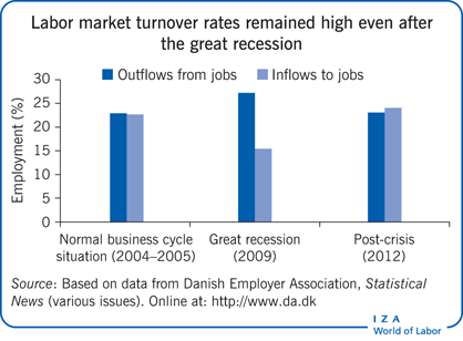 Labor market turnover rates remained high                         even after the great recession