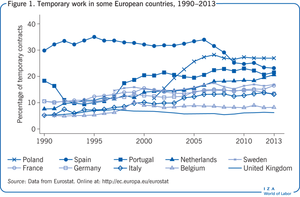 Temporary work in some European countries,                         1990–2013