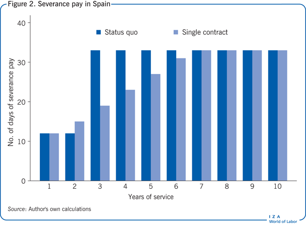 Severance pay in Spain