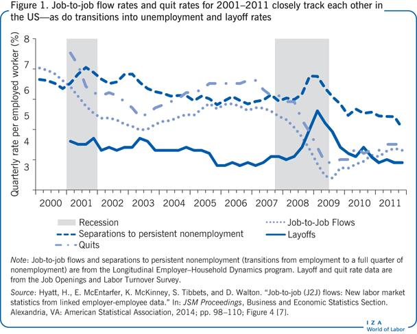 IZA World of Labor - The decline in job-to-job flows